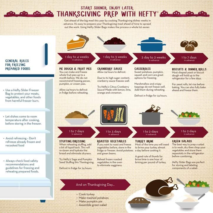 Hefty Infographic @www.loavesanddishes.net